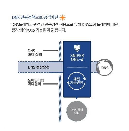 DDOS_ONE-d_f3