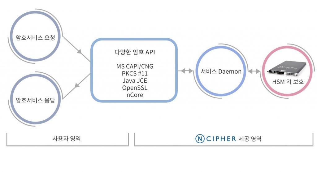 ncipher1